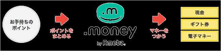 お手持ちのポイントをまとめる⇒マネーを使い現金・ギフト券・電子マネーに交換